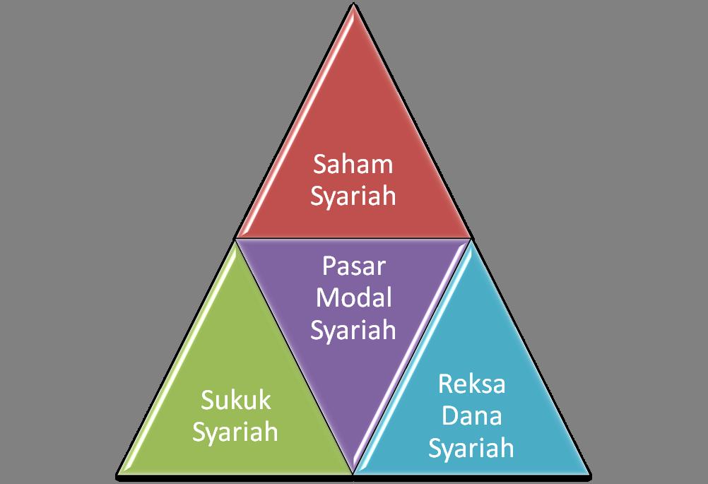 Image result for investasi pasar modal syariah