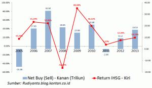 IHSG dan Net Buy Sell Asing