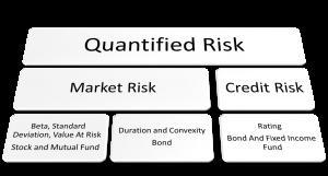 Quantified Risk