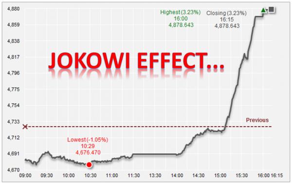 Jokowi Effect