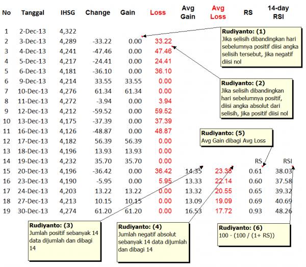 Perhitungan RSI IHSG