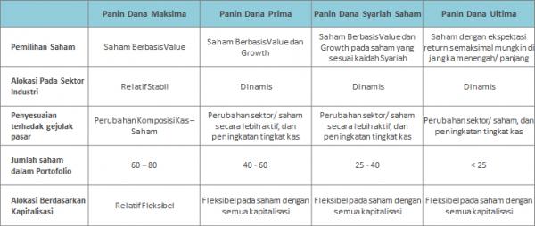 Perbandingan Maksima, Prima, Syariah Saham dan Ultima