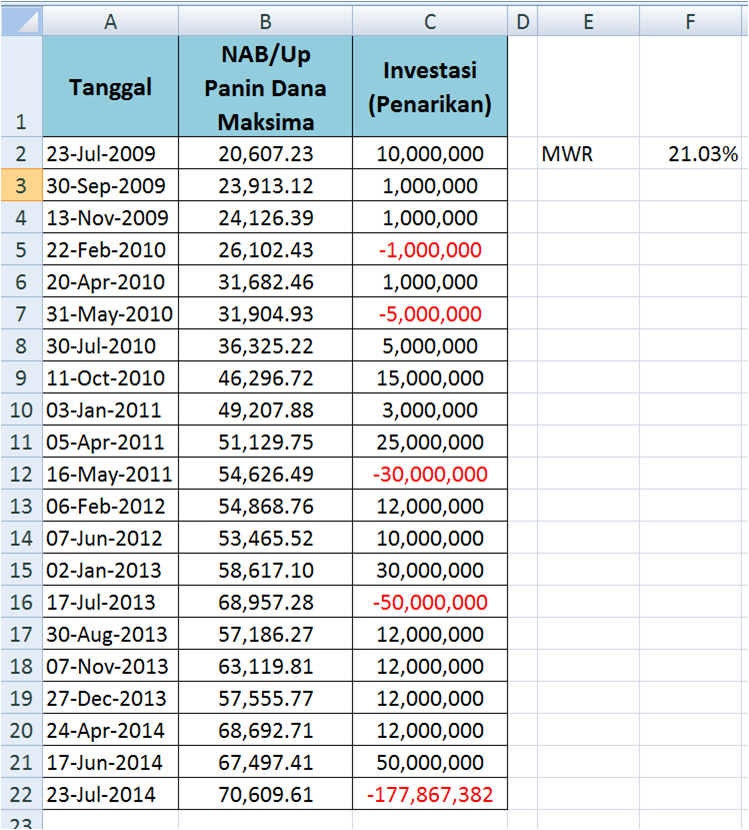 how to calculate money weighted return