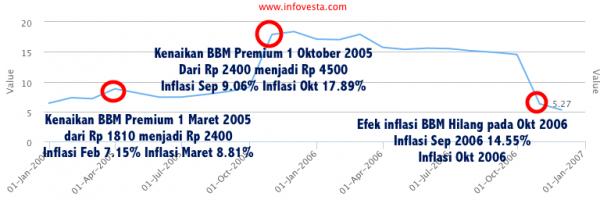 BBM 2005