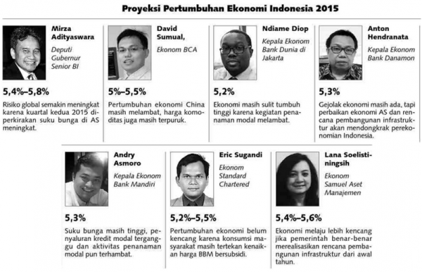 Proyeksi Pertumbuhan Ekonomi 2015