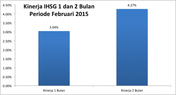 Kinerja IHSG Februari 2015