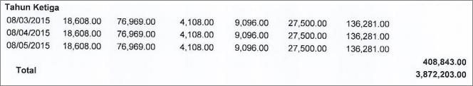 Biaya Asuransi dan Administrasi Tahun Ketiga
