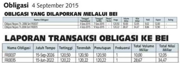 Data Transaksi Obligasi 4 September