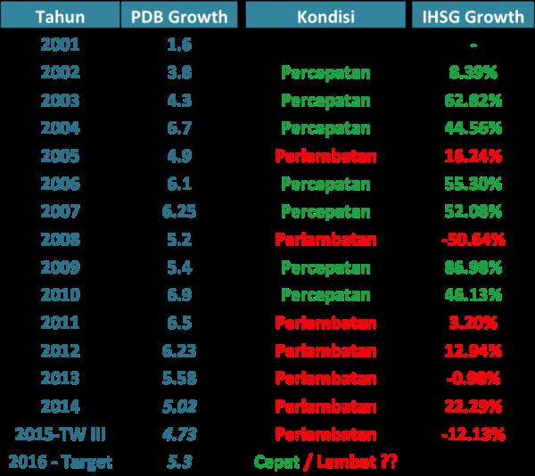 Pertumbuhan Ekonomi dan IHSG