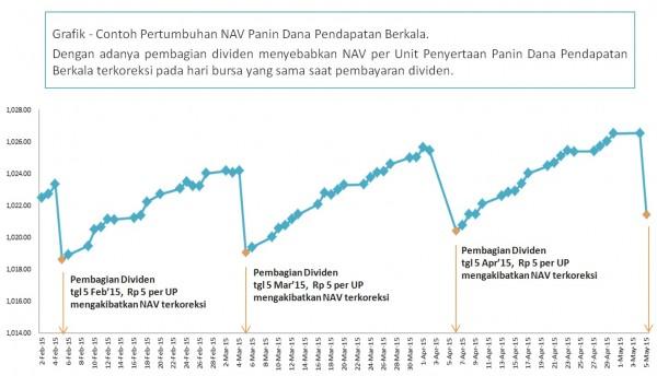 Simulasi Panin Dana Pendapatan Berkala Grafik