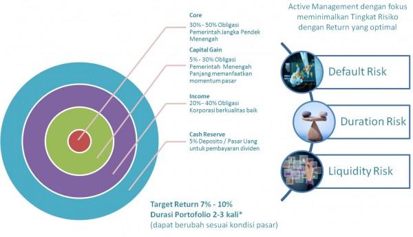 Strategi Pengelolaan Panin Dana Pendapatan Berkala