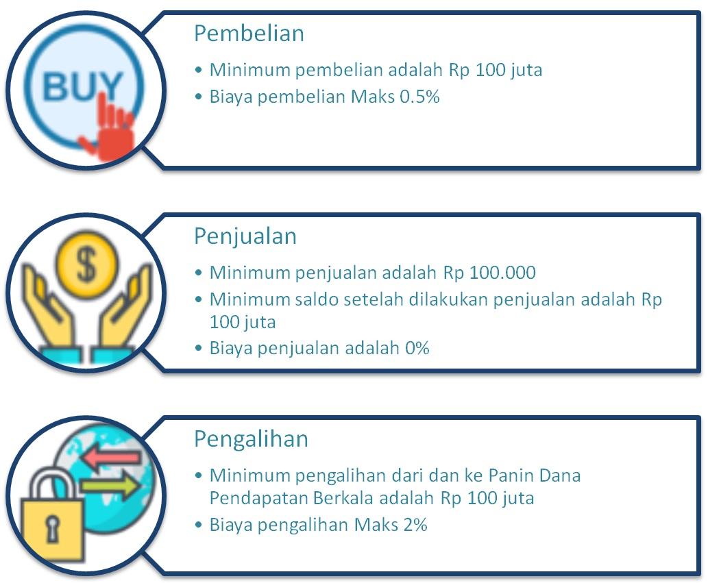 strategi opsi untuk pendapatan bulanan