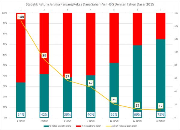 Statistik Kinerja Jangka Panjang Reksa Dana Saham vs IHSG Indonesia