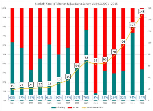 Statistik Kinerja Tahunan Reksa Dana Saham vs IHSG Indonesia