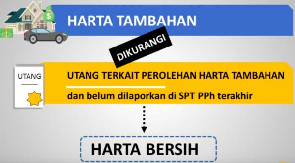 Harta Tambahan Amnesti Pajak Panin Asset Management