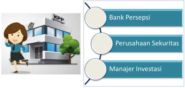 Gateway Repatriasi Amnesti Pajak Panin Asset Management