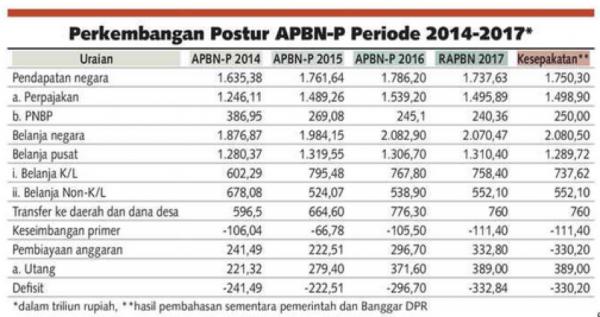 APBN-P 2017 Indonesia