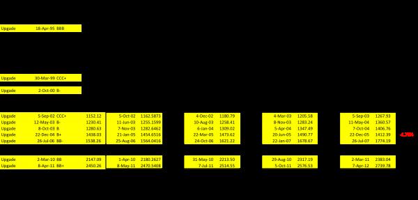Efek Rating Upgrade Pada Obligasi