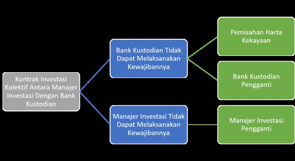 Kontrak Inestasi Kolektif Manajer Investasi dengan Bank Kustodian