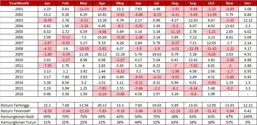 Statistik Return Bulanan IHSG