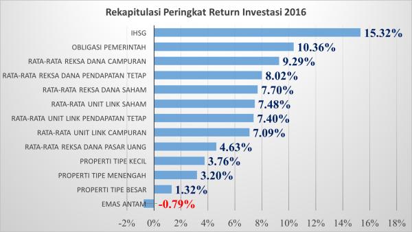 Peringkat Return Investasi 2016