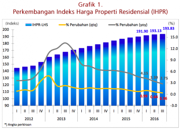 Indeks Properti Residential