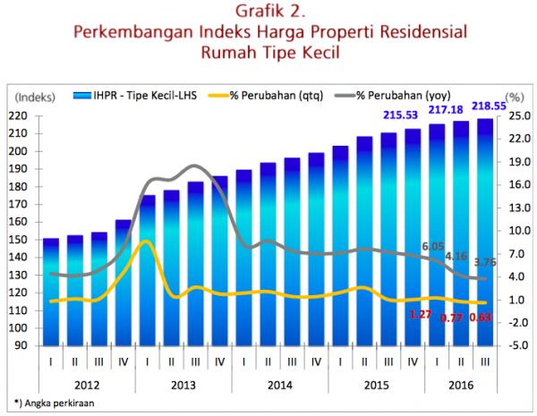 Indeks Properti Residential Tipe Kecil