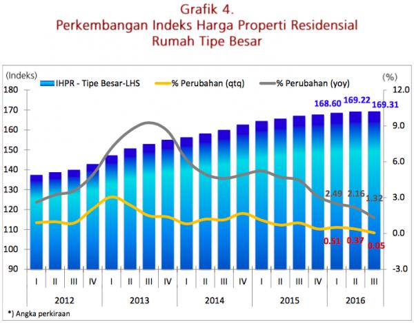 Indeks Properti Residential Tipe Besar