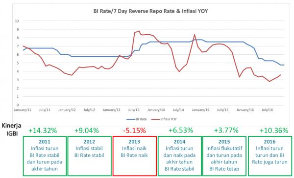 Inflasi, BI Rate dan IGBI