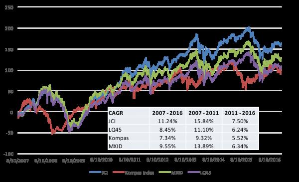 IHSG vs Indeks Lain 10 Tahun