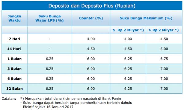 Bunga Deposito Rupiah Bank Panin