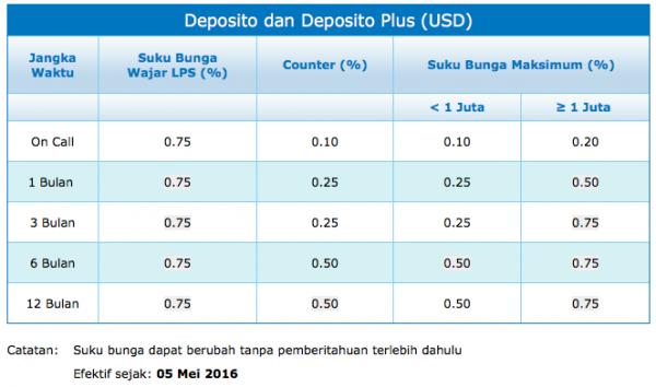 deposito tetap valuta asing