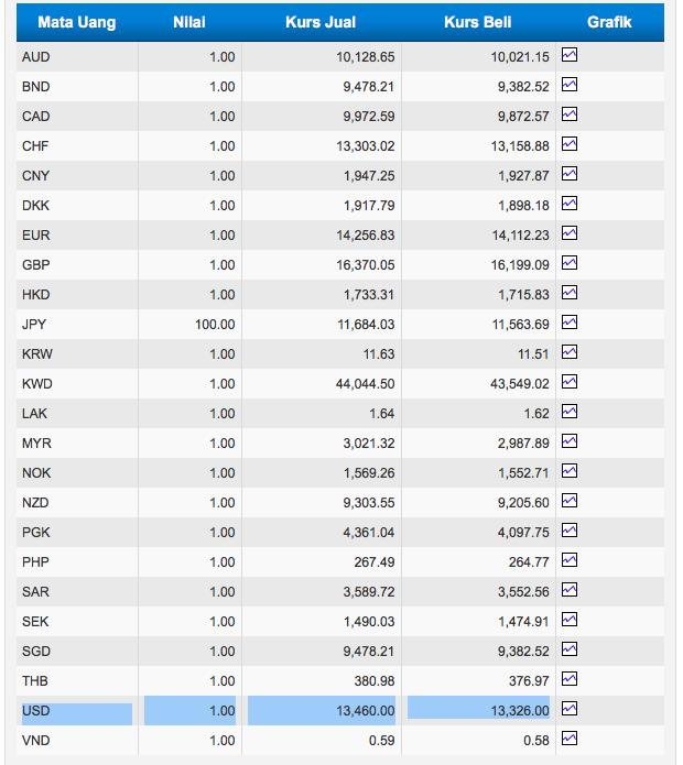 Deposito valas diprediksi tumbuh sejalan dengan tahun lalu