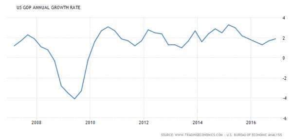 Tingkat Pertumbuhan Ekonomi AS