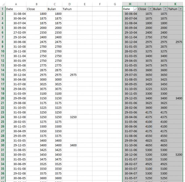 Data Bulanan BBCA 2004 - 2017