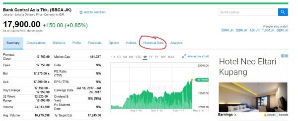 Tampilan BBCA Yahoo Finance