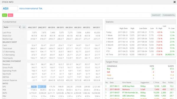 Data Laporan Keuangan ASII Indopremier