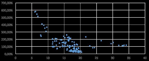 PE Ratio Vs 5 Tahun