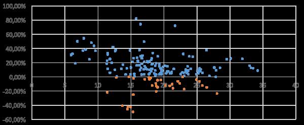 PE Ratio vs 6 bulan