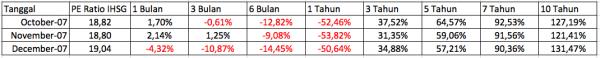 Data PE Ratio dan IHSG 2007