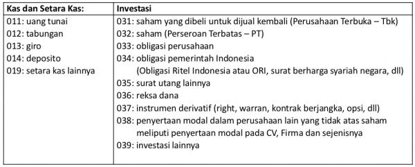 Daftar Kode Harta Keuangan dan Investasi Dalam SPT