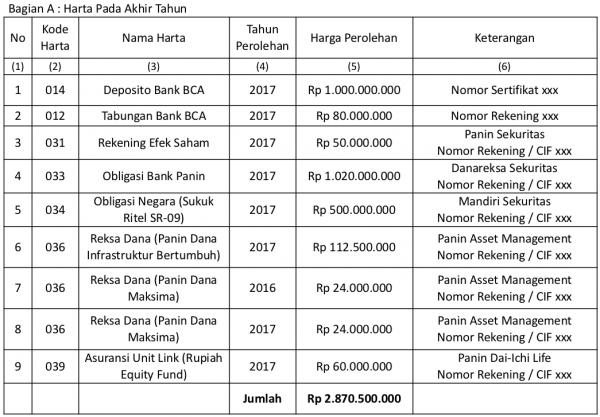 Daftar Harta Investasi dan Keuangan
