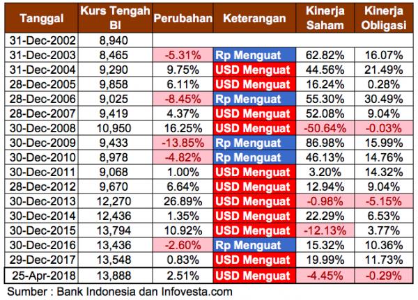 Fluktuasi Rupiah dan Kinerja Saham - Obligasi