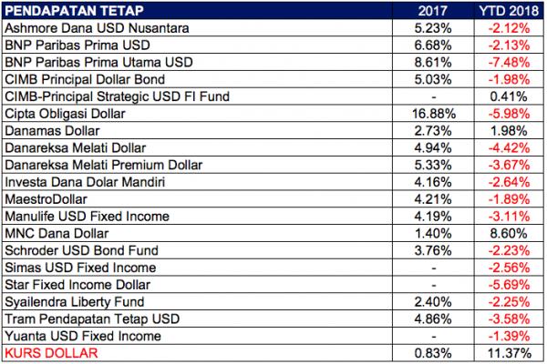 Reksa Dana Pendapatan Tetap USD 2017 dan YTD 2018
